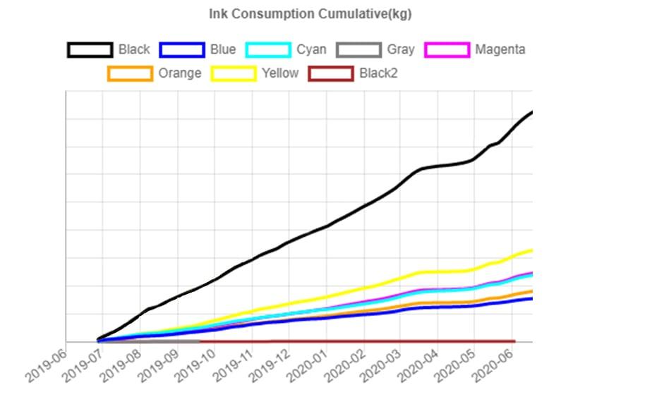Covid effect ink usage per color