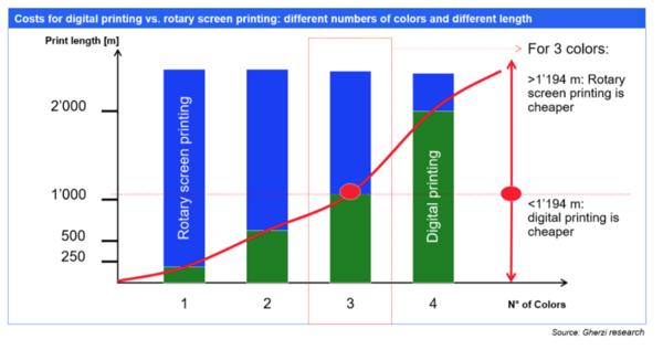 Digital textile printing break even cost calculation