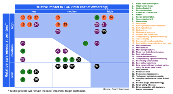 Digital textile printing indirect cost drivers