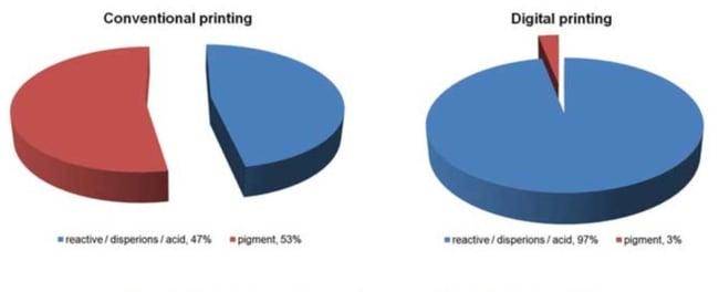 pigment printing pic 3