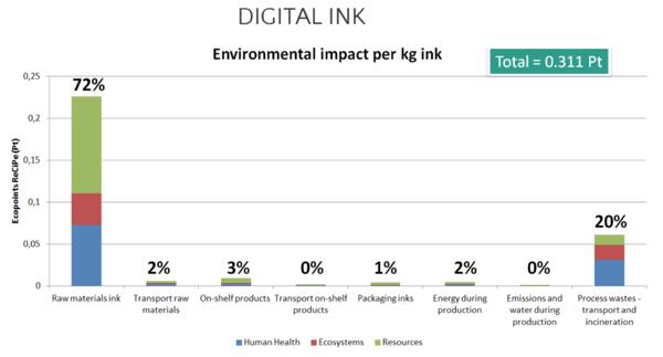 the environmental impact per kg ink for digital textile printing